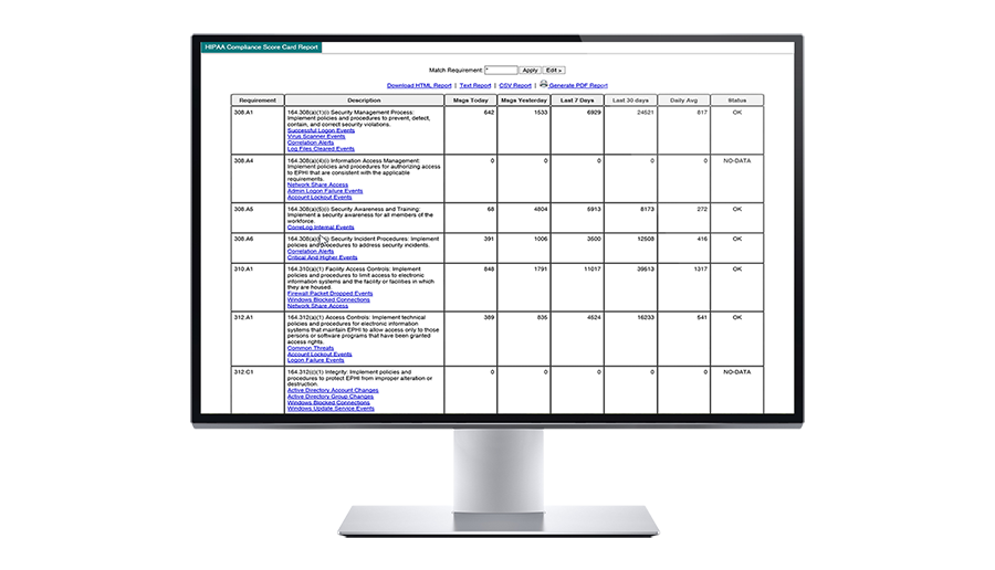 Out-of-box scorecard for HIPAA compliance by req. number